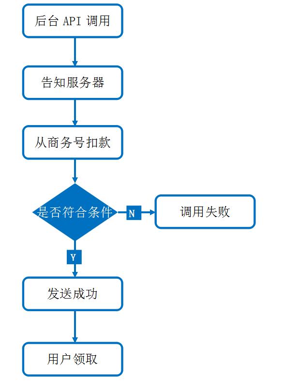 微信红包接口调用流程