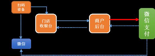 微信刷卡支付接入模式及免密流程