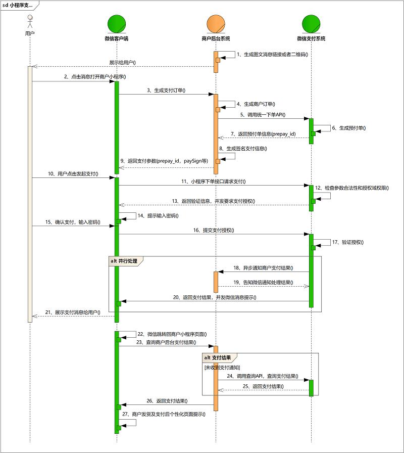 UML 时序图